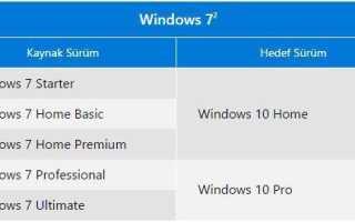 Отличия Windows 10 Pro и Home
