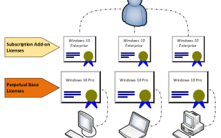Windows 10 Enterprise E3 & E5: User-Based Subscription for Windows