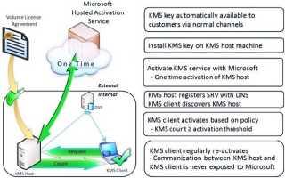 KMSAuto Net 2020 Official Windows Activator Website Download