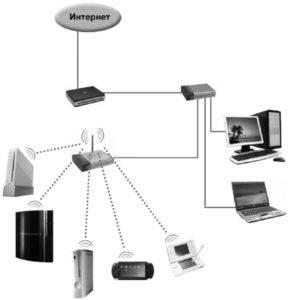 Ris.-2.-Razdacha-seti-cherez-router-sovremennym-gadzhetam-289x300.jpg