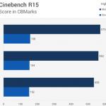 sravnenie-proizvoditelnosti-v-cinebench-r15-150x150.png