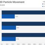 sravnenie-proizvoditelnosti-v-3d-particle-movement-150x150.png