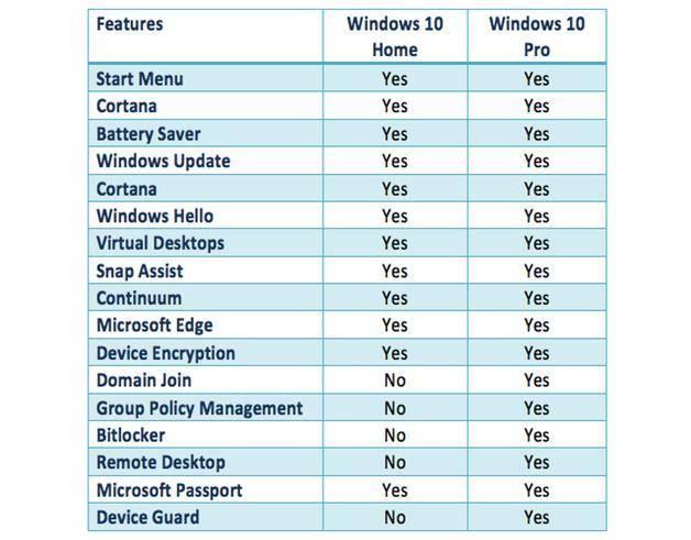 784379302-vozmozhnosti-windows-10-pro-i-home.jpg