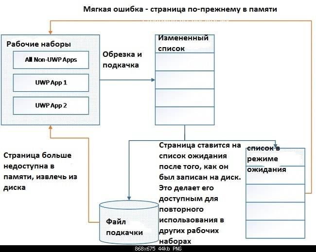 Sistema-szhatiya-pamyati-Windows-10.jpg
