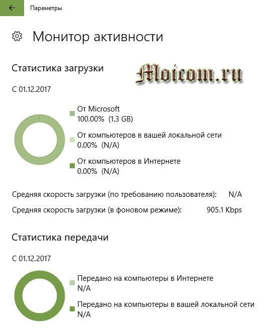 Kak-otklyuchit-obnovlenie-windows-10-optimizatsiya-dostavki-monitor-aktivnosti.jpg