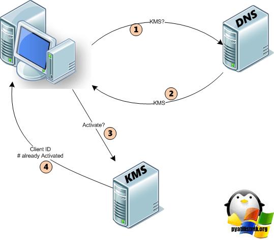 Kak-nastroit-KMS-server-v-Active-Directory.png