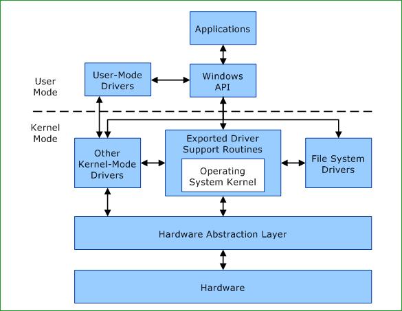 Struktura-raboty-DirectX-12.png