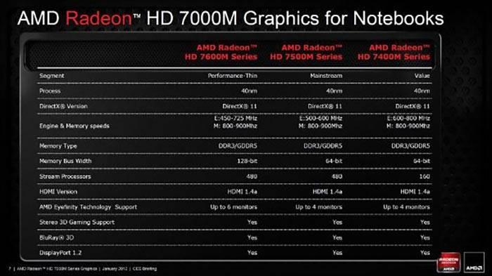 01_AMD_Radeon_HD_7000M.jpg