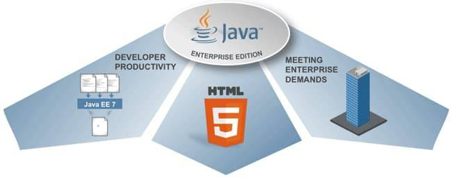 1444137262_java_services.jpg