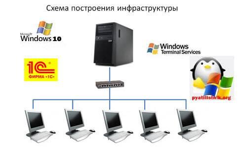 ustanovka-terminalnogo-servera-na-windows-10.jpg