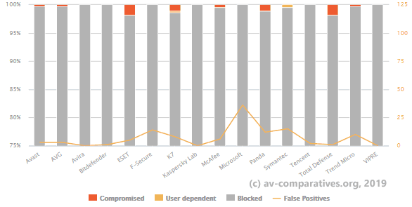 av-comparatives-real-world-protection-tests-2019.png