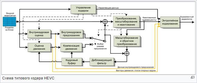 struktura-kodera-hevc.jpg