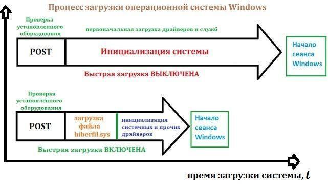 bystraya-zagruzka-Windows-i-obychnaya-zagruzka.jpg
